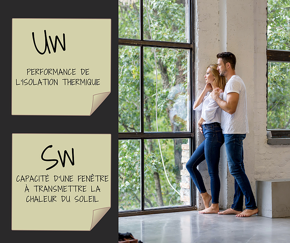 Comment choisir vos fenêtres?Les coefficients Uw et Sw 0